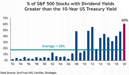 https://snippet.finance/wp-content/uploads/2020/02/Dividend-YIeld-SPX.png